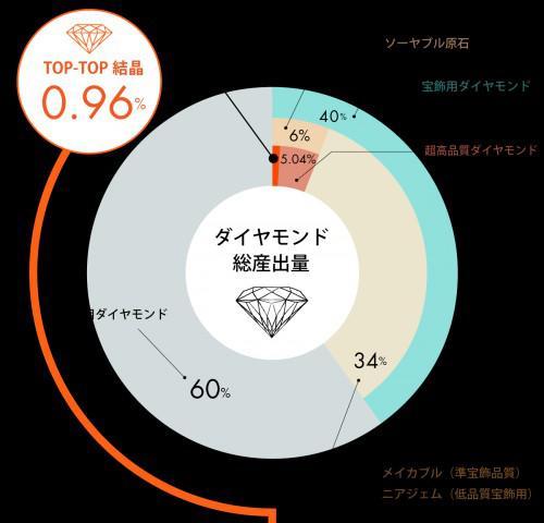 稀少なダイヤモンド銀座には2店舗のみが当店千葉稲毛にあります